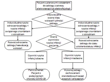 opm-komunikat-sekcji-rytmu-serca-epidemia-koronawirusa